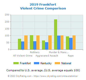Frankfort Violent Crime vs. State and National Comparison