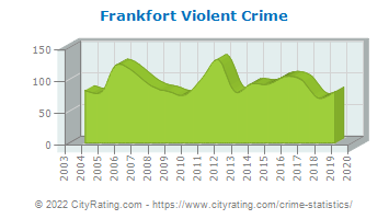Frankfort Violent Crime