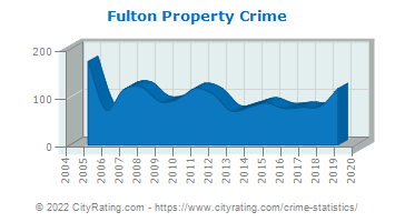 Fulton Property Crime