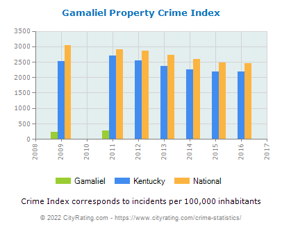 Gamaliel Property Crime vs. State and National Per Capita