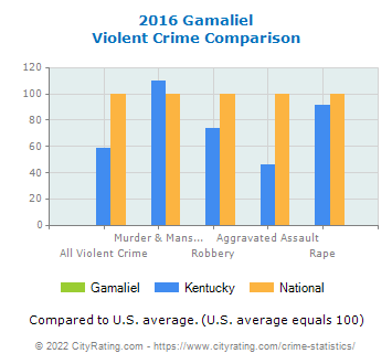 Gamaliel Violent Crime vs. State and National Comparison