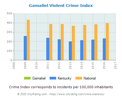 Gamaliel Violent Crime vs. State and National Per Capita