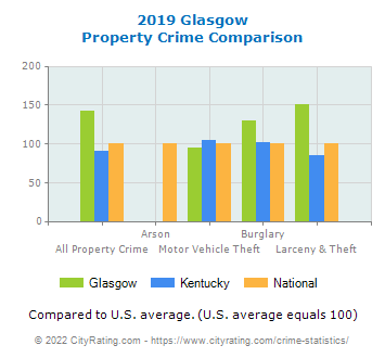 Glasgow Property Crime vs. State and National Comparison