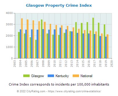 Glasgow Property Crime vs. State and National Per Capita