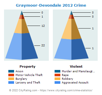 Graymoor-Devondale Crime 2012