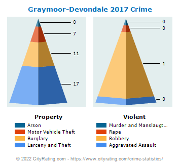 Graymoor-Devondale Crime 2017