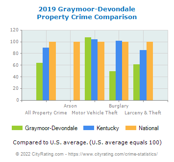 Graymoor-Devondale Property Crime vs. State and National Comparison