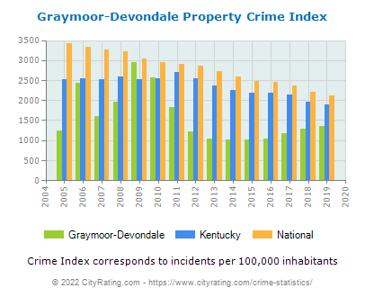 Graymoor-Devondale Property Crime vs. State and National Per Capita
