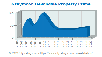 Graymoor-Devondale Property Crime
