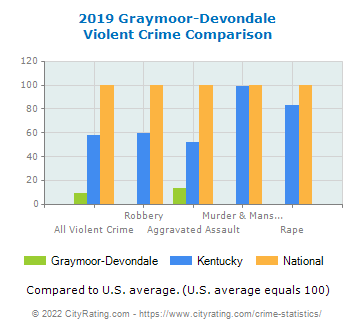 Graymoor-Devondale Violent Crime vs. State and National Comparison