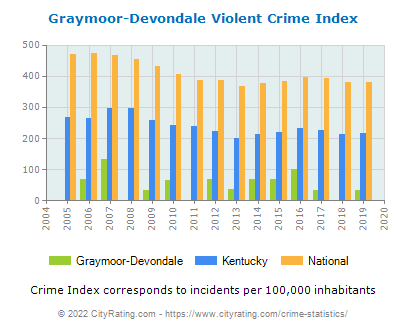 Graymoor-Devondale Violent Crime vs. State and National Per Capita