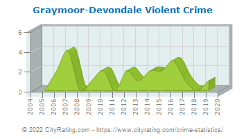 Graymoor-Devondale Violent Crime