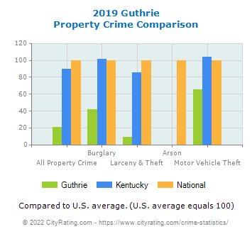 Guthrie Property Crime vs. State and National Comparison