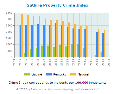 Guthrie Property Crime vs. State and National Per Capita