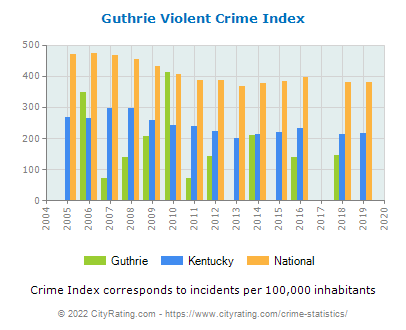 Guthrie Violent Crime vs. State and National Per Capita
