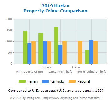 Harlan Property Crime vs. State and National Comparison