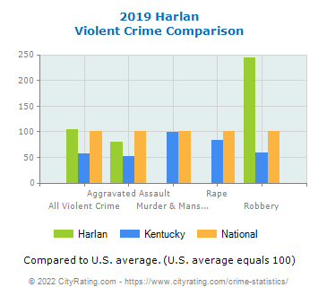 Harlan Violent Crime vs. State and National Comparison