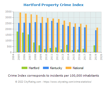 Hartford Property Crime vs. State and National Per Capita