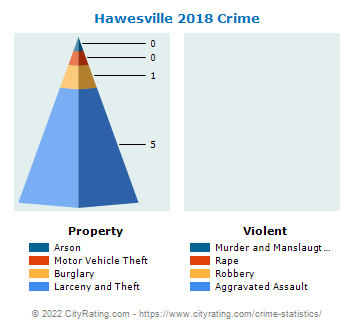 Hawesville Crime 2018