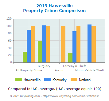 Hawesville Property Crime vs. State and National Comparison