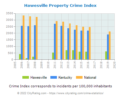 Hawesville Property Crime vs. State and National Per Capita