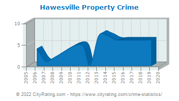 Hawesville Property Crime
