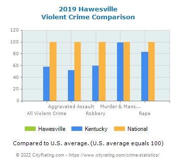 Hawesville Violent Crime vs. State and National Comparison