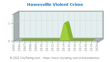 Hawesville Violent Crime