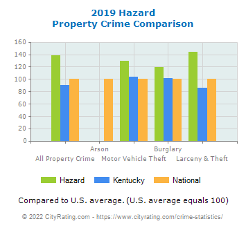 Hazard Property Crime vs. State and National Comparison
