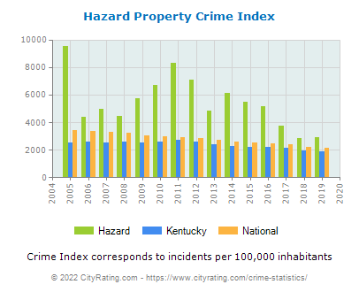 Hazard Property Crime vs. State and National Per Capita