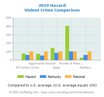 Hazard Violent Crime vs. State and National Comparison