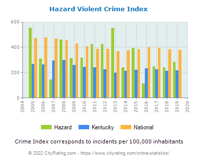 Hazard Violent Crime vs. State and National Per Capita