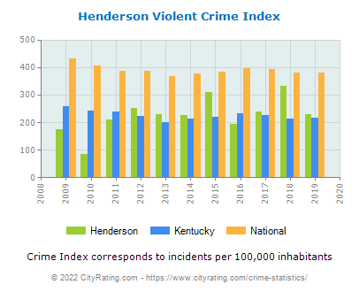 Henderson Violent Crime vs. State and National Per Capita