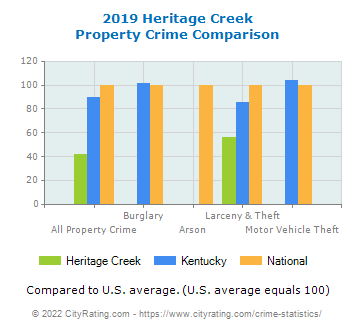 Heritage Creek Property Crime vs. State and National Comparison