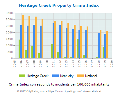 Heritage Creek Property Crime vs. State and National Per Capita