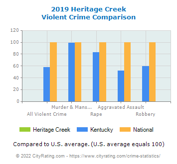 Heritage Creek Violent Crime vs. State and National Comparison