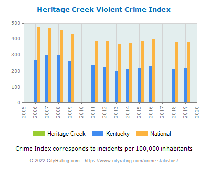 Heritage Creek Violent Crime vs. State and National Per Capita