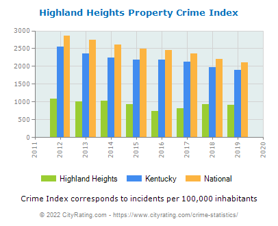 Highland Heights Property Crime vs. State and National Per Capita