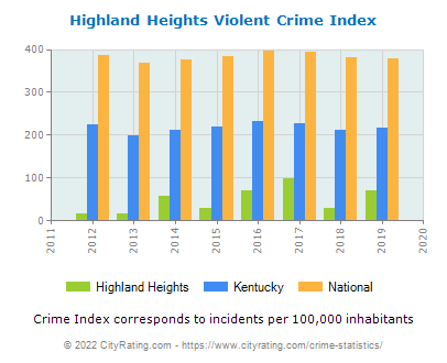 Highland Heights Violent Crime vs. State and National Per Capita