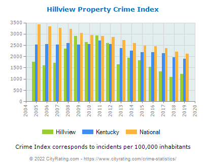 Hillview Property Crime vs. State and National Per Capita