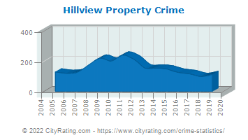 Hillview Property Crime