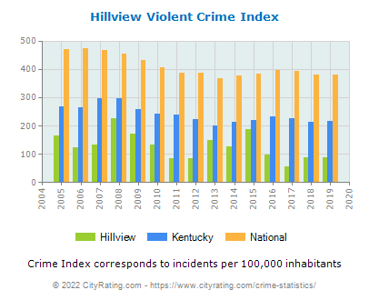 Hillview Violent Crime vs. State and National Per Capita