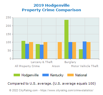 Hodgenville Property Crime vs. State and National Comparison