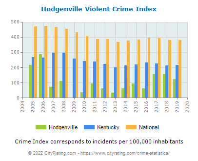 Hodgenville Violent Crime vs. State and National Per Capita