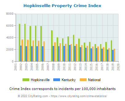 Hopkinsville Property Crime vs. State and National Per Capita