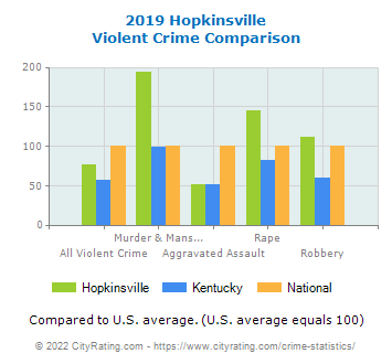 Hopkinsville Violent Crime vs. State and National Comparison