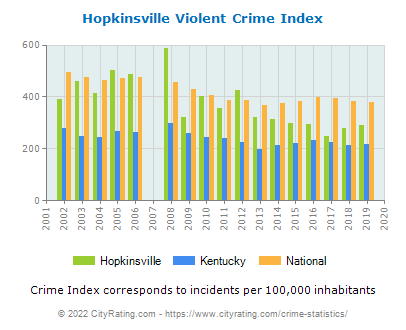 Hopkinsville Violent Crime vs. State and National Per Capita