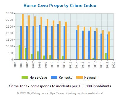 Horse Cave Property Crime vs. State and National Per Capita