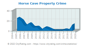 Horse Cave Property Crime