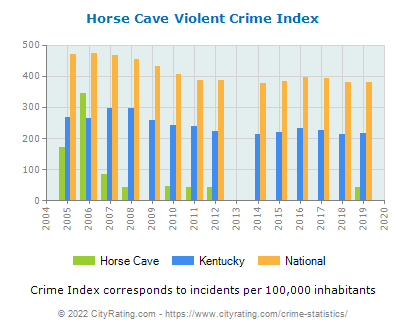 Horse Cave Violent Crime vs. State and National Per Capita
